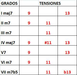 TENSIONES EN LOS ACORDES 9, 11 Y 13, clases de guitarra online