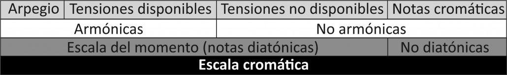 notas cromaticas