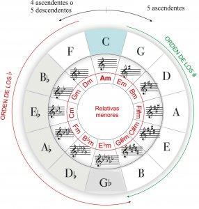 ciclo de quintas alteraciones
