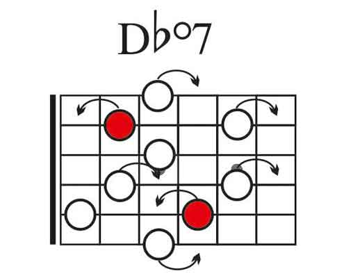 Arpegio disminuido sobre acordes dominantes