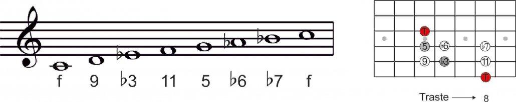 Guitarra-escala-menor-natural-eolico