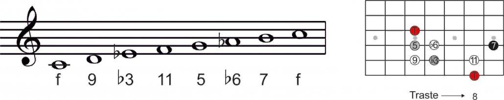 Guitarra-escala-menor-armonica