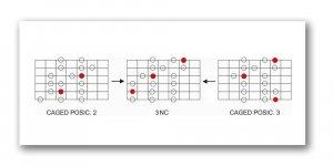 Escala mayor 3 notas por cuerda