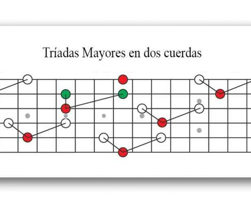 Triadas en la guitarra