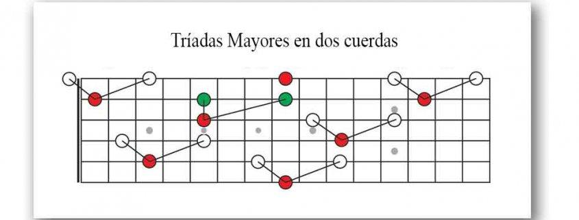 Triadas en la guitarra