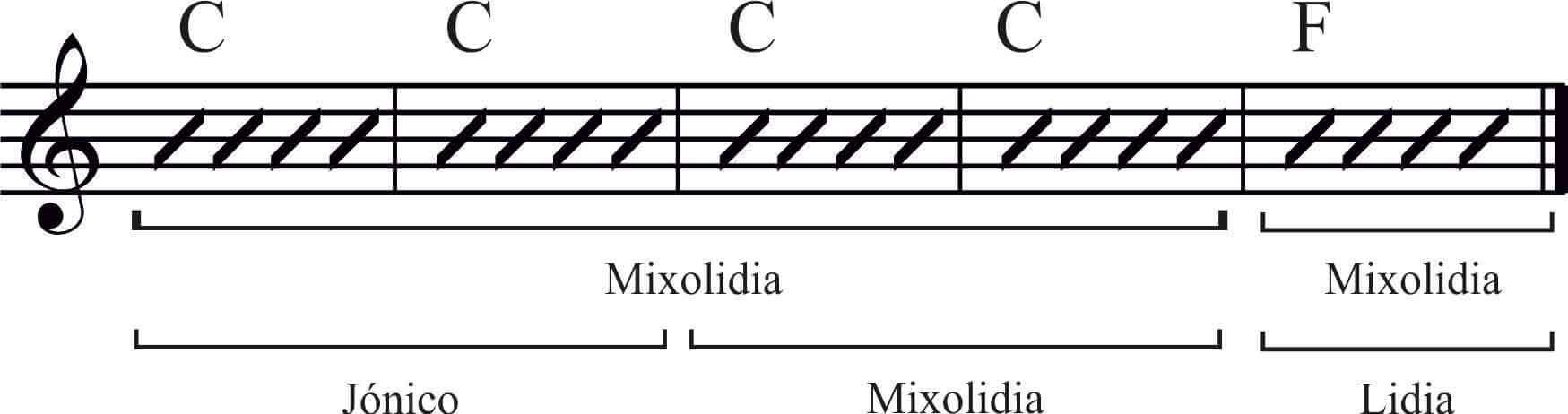 escalas Mixolidias