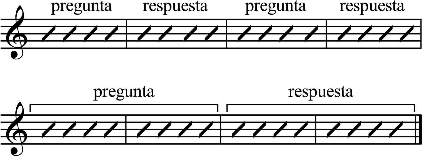 Las Frases En La Improvisación Clases De Guitarra Online