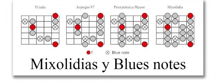 Mixolidias y Blue notes - Jazz Blues
